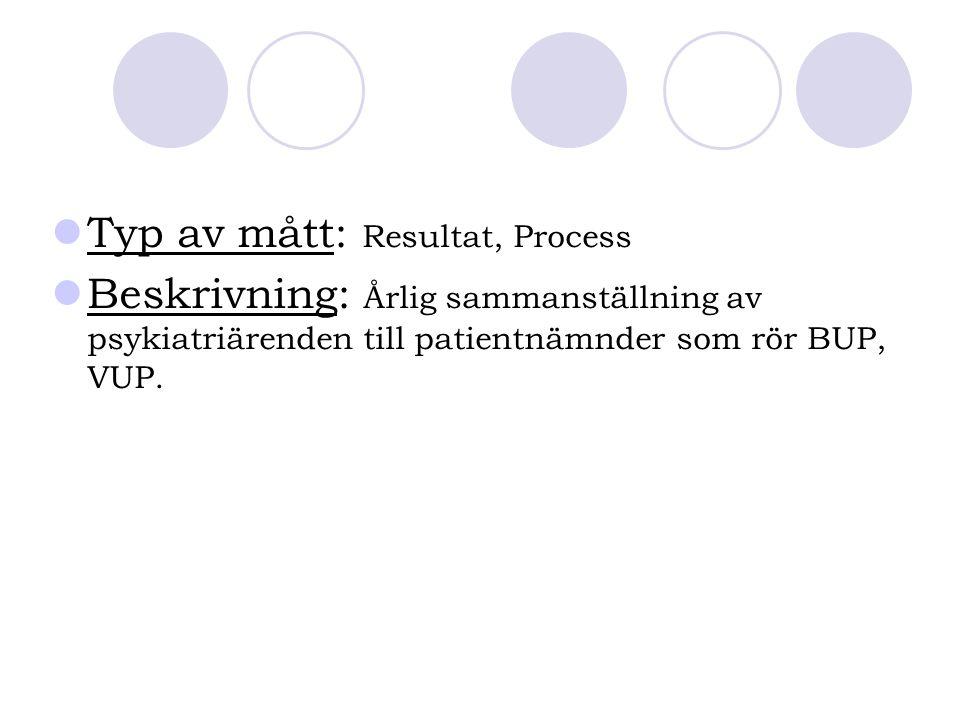 Typ av mått: Resultat, Process Beskrivning: Årlig sammanställning av psykiatriärenden till patientnämnder som rör BUP, VUP.