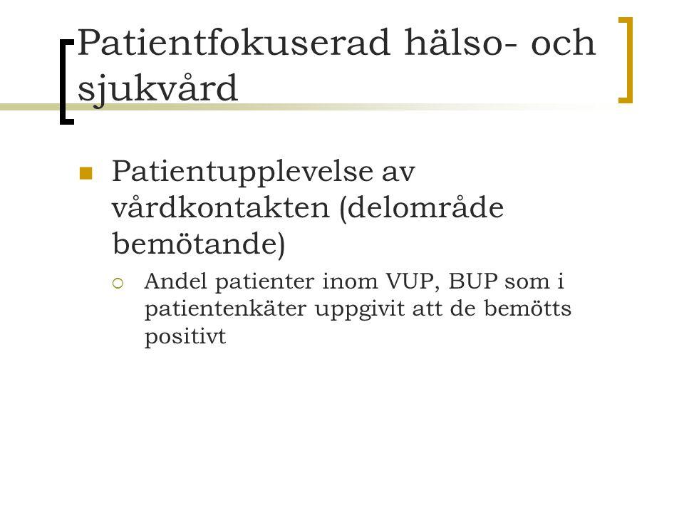 Patientfokuserad hälso- och sjukvård Patientupplevelse av vårdkontakten (delområde bemötande)  Andel patienter inom VUP, BUP som i patientenkäter upp