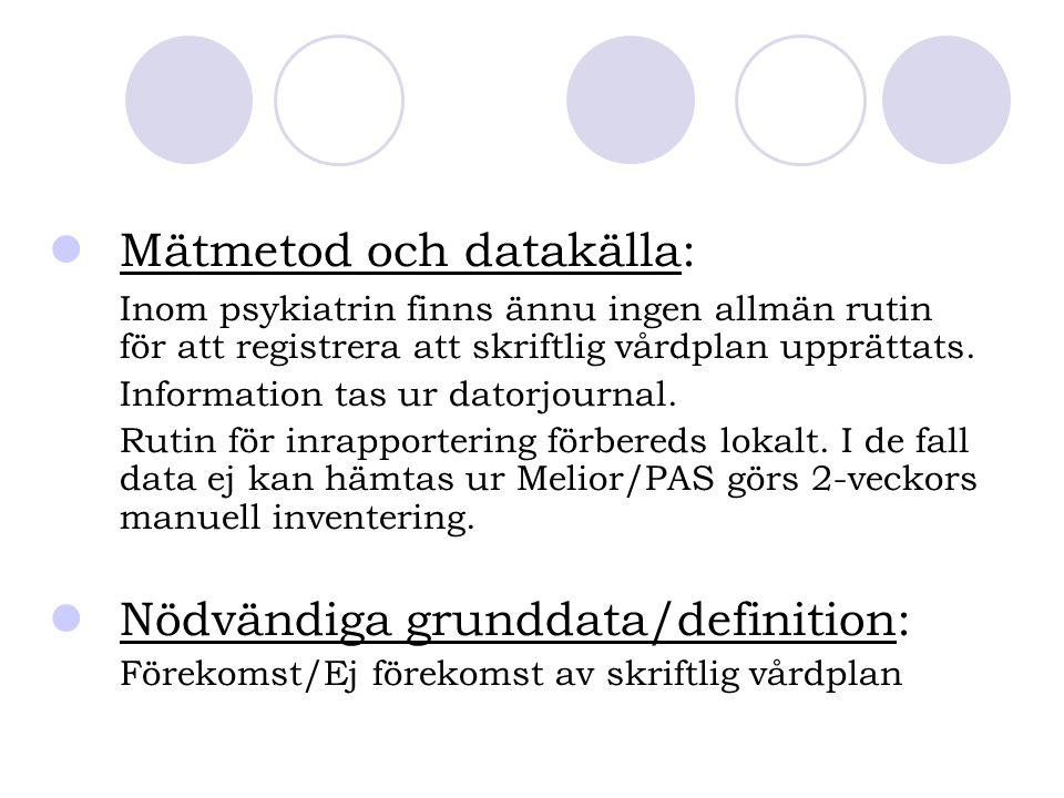 Mätmetod och datakälla: Inom psykiatrin finns ännu ingen allmän rutin för att registrera att skriftlig vårdplan upprättats. Information tas ur datorjo