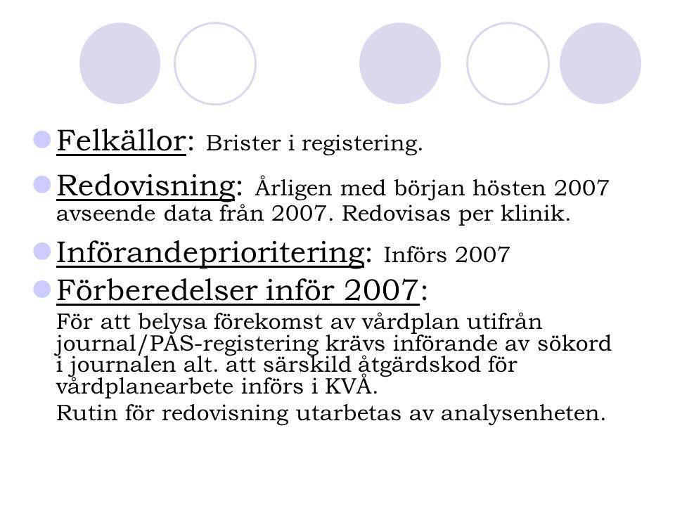 Felkällor: Brister i registering. Redovisning: Årligen med början hösten 2007 avseende data från 2007. Redovisas per klinik. Införandeprioritering: In