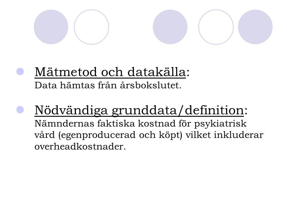 Mätmetod och datakälla: Data hämtas från årsbokslutet. Nödvändiga grunddata/definition: Nämndernas faktiska kostnad för psykiatrisk vård (egenproducer