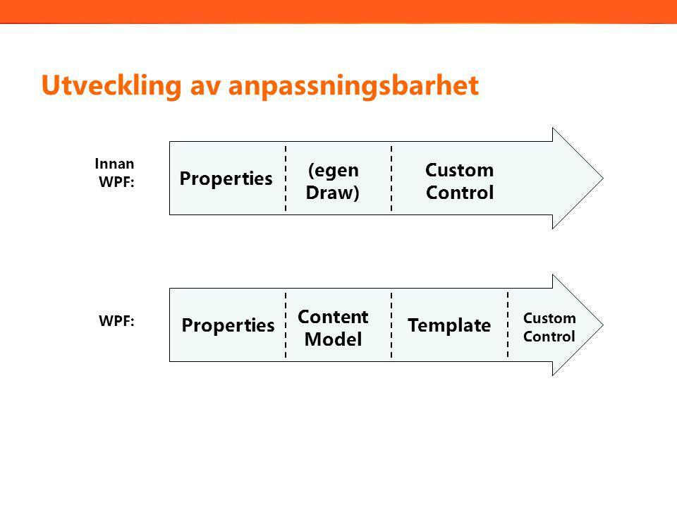 Utveckling av anpassningsbarhet Properties Custom Control Innan WPF: PropertiesTemplate Custom Control WPF: Content Model (egen Draw)