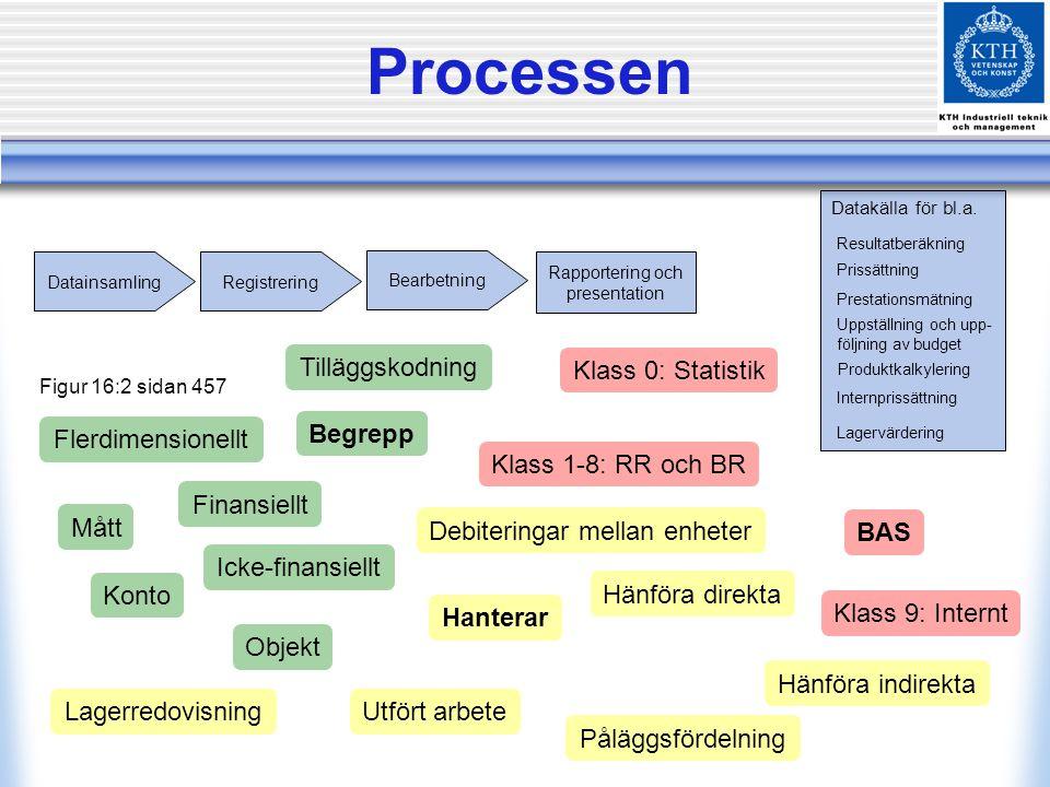 Processen Datainsamling Registrering Bearbetning Rapportering och presentation Datakälla för bl.a.