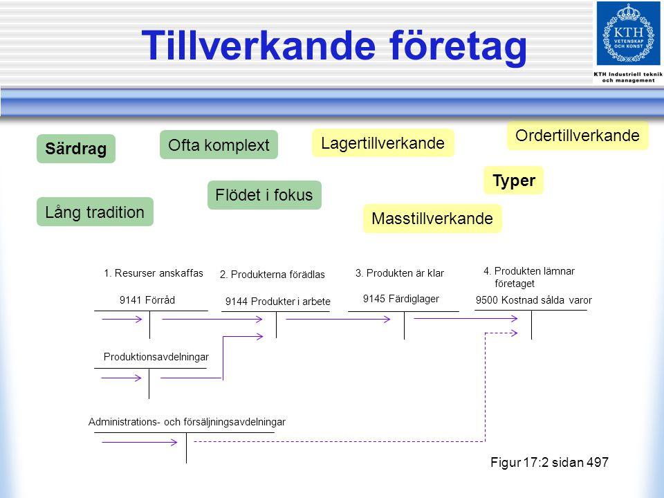 Tillverkande företag 1.Resurser anskaffas 2. Produkterna förädlas 3.