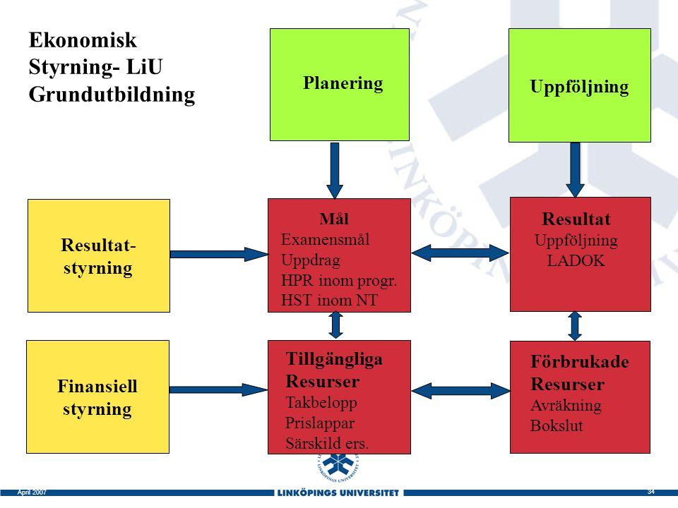 34 April 2007 Uppföljning Resultat- styrning Planering Finansiell styrning Tillgängliga Resurser Takbelopp Prislappar Särskild ers. Förbrukade Resurse