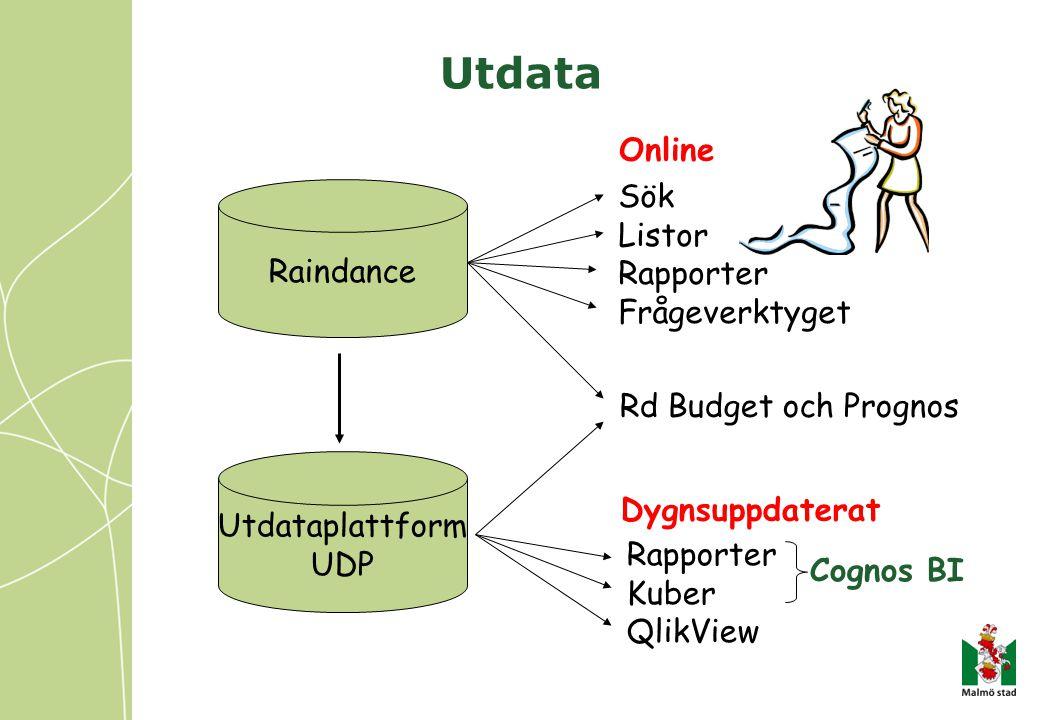 Utdata Raindance Utdataplattform UDP Sök Listor Rapporter Frågeverktyget Rapporter Kuber QlikView Cognos BI Online Dygnsuppdaterat Rd Budget och Prognos