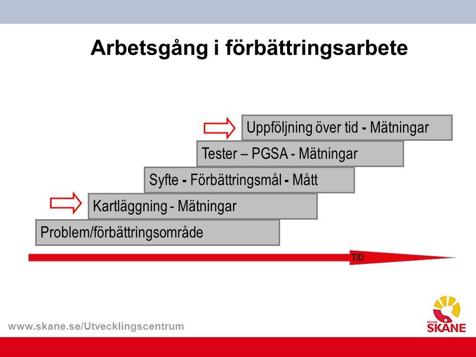 www.skane.se/Utvecklingscentrum Arbetsgång i förbättringsarbete Problem/förbättringsområde Kartläggning - Mätningar Syfte - Förbättringsmål - Mått Tes