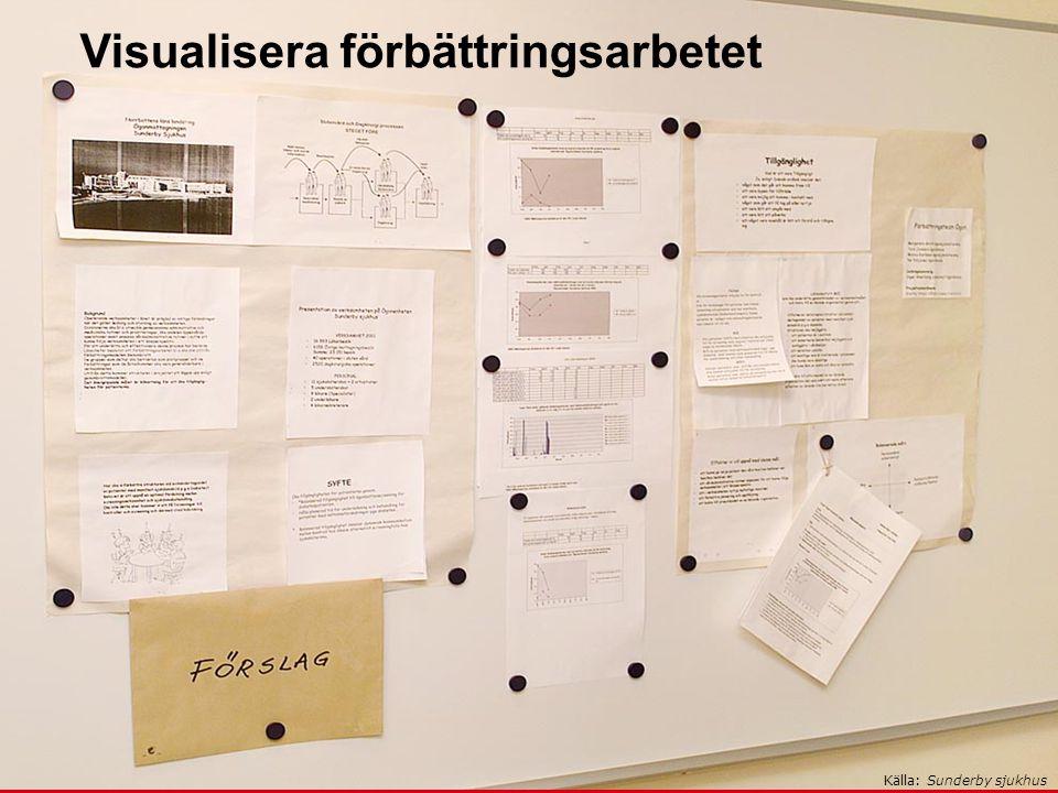 www.skane.se/Utvecklingscentrum Exempel på resultattavla Visualisera förbättringsarbetet Källa: Sunderby sjukhus