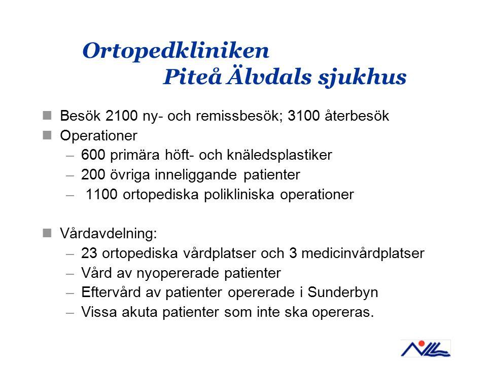 Ortopedkliniken Piteå Älvdals sjukhus Besök 2100 ny- och remissbesök; 3100 återbesök Operationer –600 primära höft- och knäledsplastiker –200 övriga inneliggande patienter – 1100 ortopediska polikliniska operationer Vårdavdelning: –23 ortopediska vårdplatser och 3 medicinvårdplatser –Vård av nyopererade patienter –Eftervård av patienter opererade i Sunderbyn –Vissa akuta patienter som inte ska opereras.