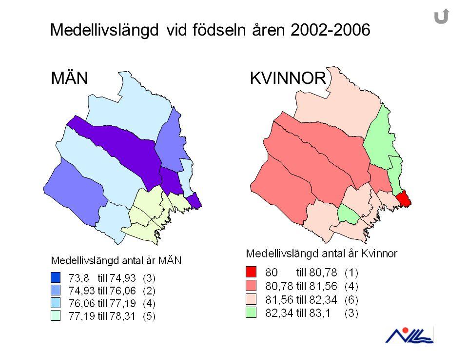 Medellivslängd vid födseln åren 2002-2006 MÄNKVINNOR