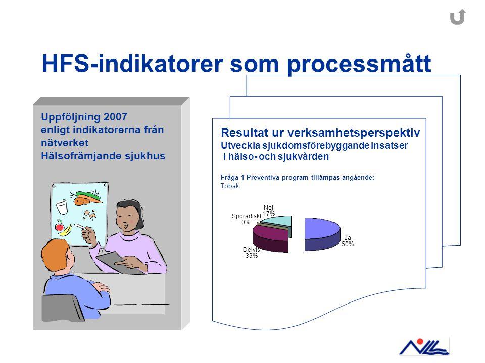 Ja 50% Delvis 33% Sporadiskt 0% Nej 17% HFS-indikatorer som processmått Uppföljning 2007 enligt indikatorerna från nätverket Hälsofrämjande sjukhus Resultat ur verksamhetsperspektiv Utveckla sjukdomsförebyggande insatser i hälso- och sjukvården Fråga 1 Preventiva program tillämpas angående: Tobak