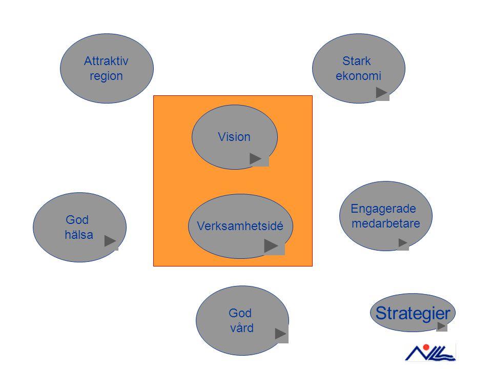 Vision Verksamhetsidé Attraktiv region God hälsa God vård Engagerade medarbetare Stark ekonomi Strategier
