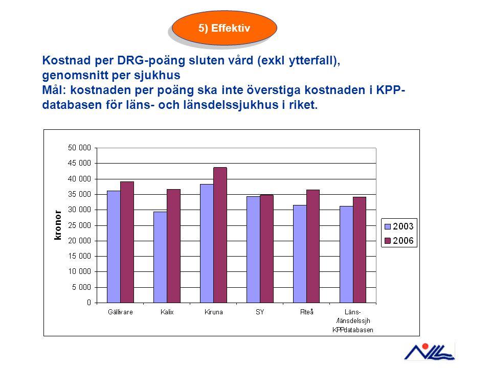 Kostnad per DRG-poäng sluten vård (exkl ytterfall), genomsnitt per sjukhus Mål: kostnaden per poäng ska inte överstiga kostnaden i KPP- databasen för läns- och länsdelssjukhus i riket.