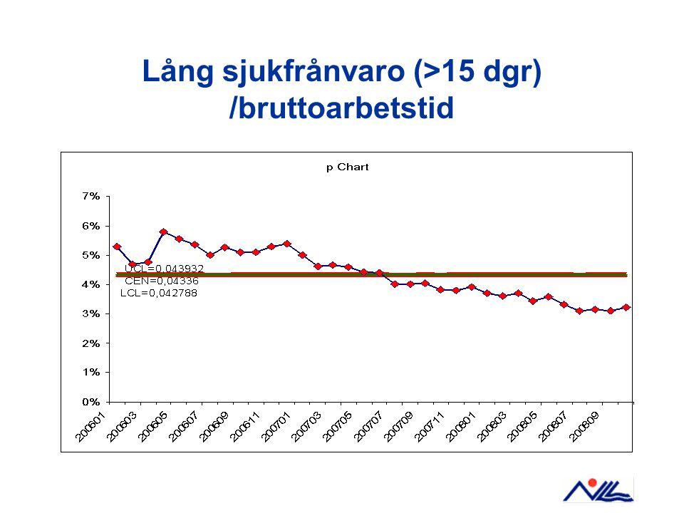Lång sjukfrånvaro (>15 dgr) /bruttoarbetstid