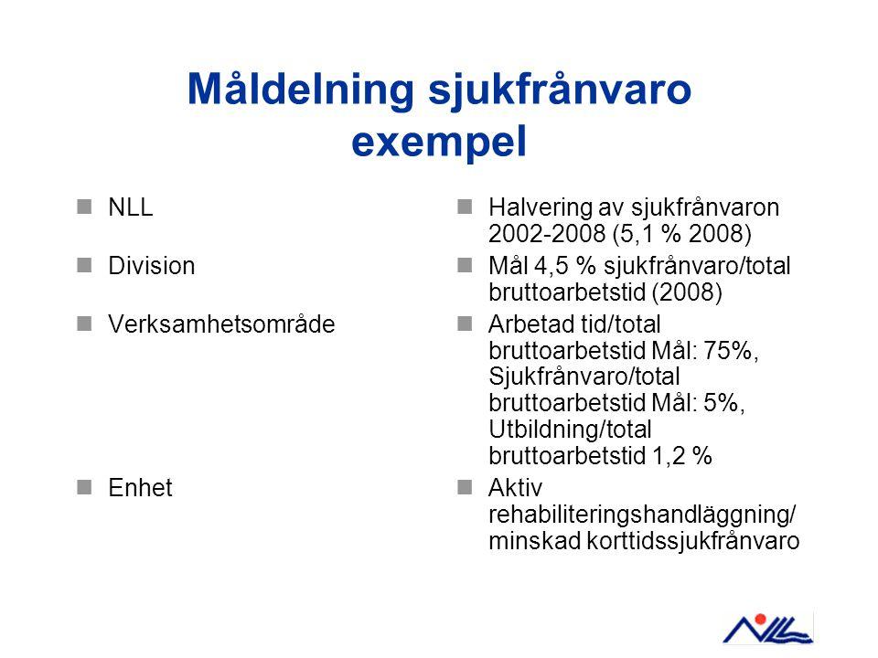 Måldelning sjukfrånvaro exempel NLL Division Verksamhetsområde Enhet Halvering av sjukfrånvaron 2002-2008 (5,1 % 2008) Mål 4,5 % sjukfrånvaro/total bruttoarbetstid (2008) Arbetad tid/total bruttoarbetstid Mål: 75%, Sjukfrånvaro/total bruttoarbetstid Mål: 5%, Utbildning/total bruttoarbetstid 1,2 % Aktiv rehabiliteringshandläggning/ minskad korttidssjukfrånvaro