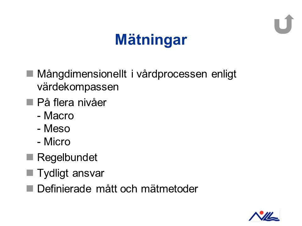 Mätningar Mångdimensionellt i vårdprocessen enligt värdekompassen På flera nivåer - Macro - Meso - Micro Regelbundet Tydligt ansvar Definierade mått och mätmetoder