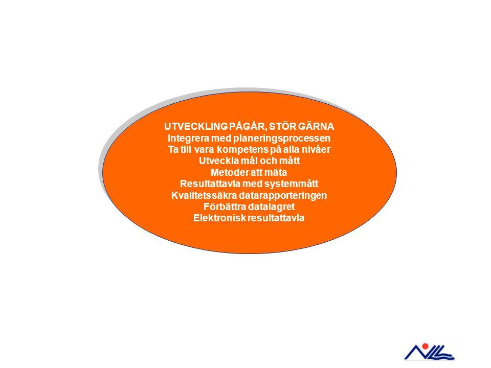 UTVECKLING PÅGÅR, STÖR GÄRNA Integrera med planeringsprocessen Ta till vara kompetens på alla nivåer Utveckla mål och mått Metoder att mäta Resultattavla med systemmått Kvalitetssäkra datarapporteringen Förbättra datalagret Elektronisk resultattavla UTVECKLING PÅGÅR, STÖR GÄRNA Integrera med planeringsprocessen Ta till vara kompetens på alla nivåer Utveckla mål och mått Metoder att mäta Resultattavla med systemmått Kvalitetssäkra datarapporteringen Förbättra datalagret Elektronisk resultattavla