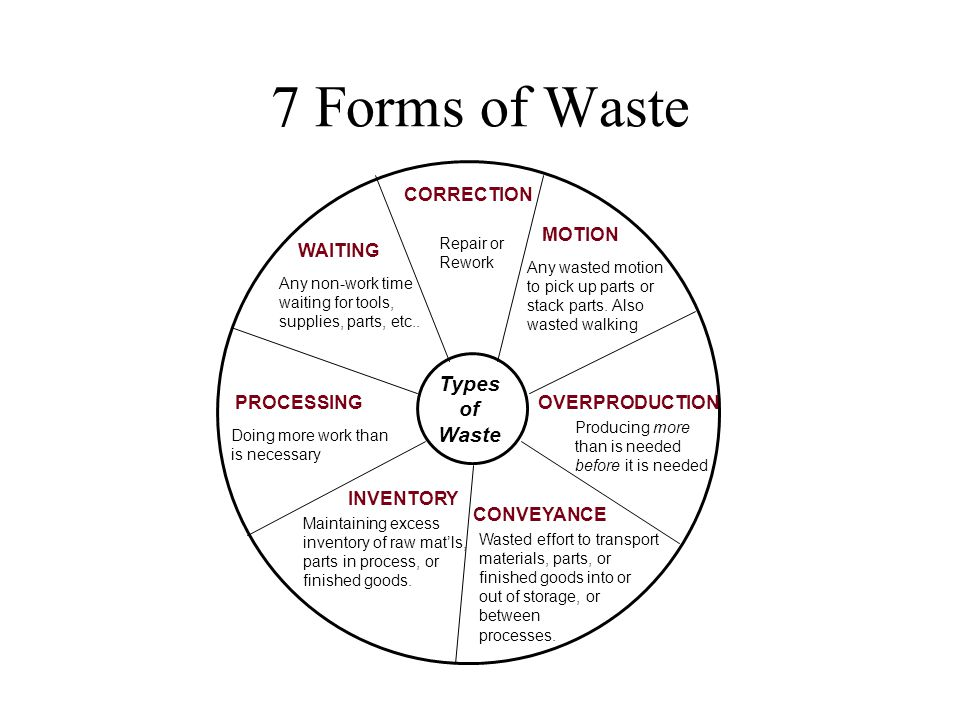 7 Forms of Waste Types of Waste CORRECTION WAITING PROCESSING MOTION INVENTORY CONVEYANCE OVERPRODUCTION Repair or Rework Any wasted motion to pick up parts or stack parts.