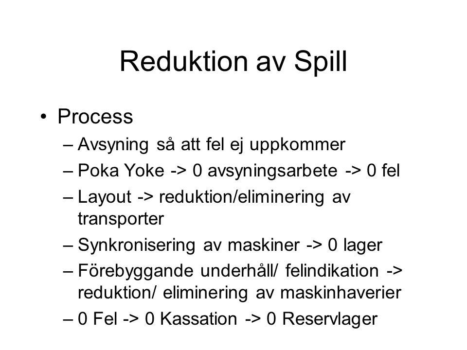 Reduktion av Spill Process –Avsyning så att fel ej uppkommer –Poka Yoke -> 0 avsyningsarbete -> 0 fel –Layout -> reduktion/eliminering av transporter