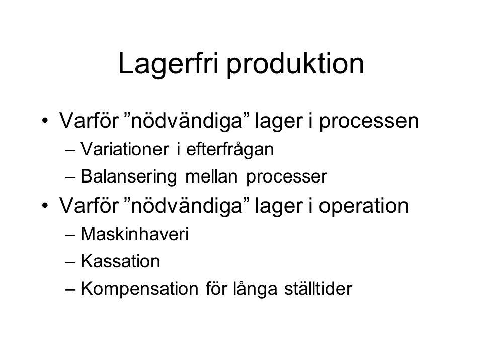 """Lagerfri produktion Varför """"nödvändiga"""" lager i processen –Variationer i efterfrågan –Balansering mellan processer Varför """"nödvändiga"""" lager i operati"""
