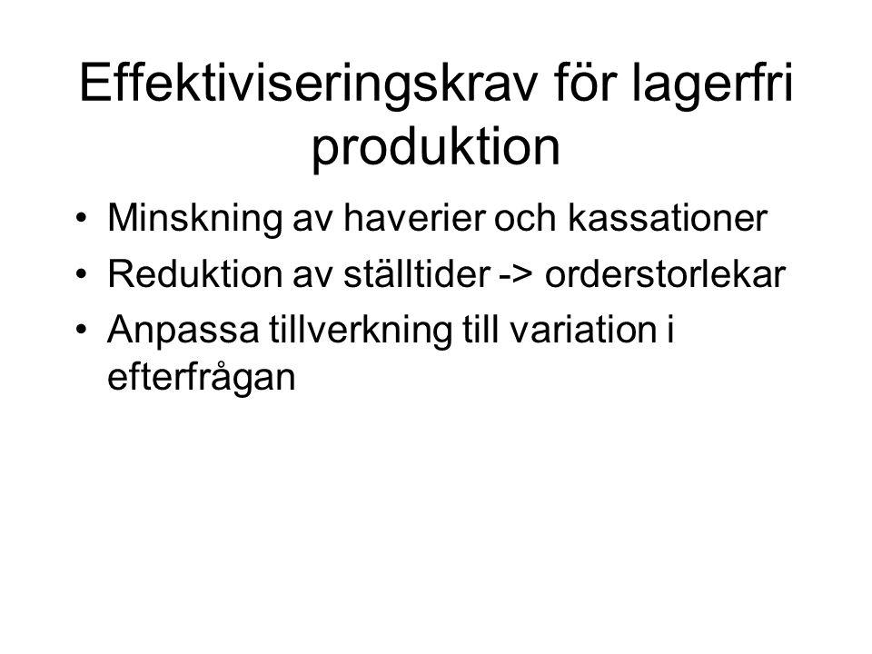 Effektiviseringskrav för lagerfri produktion Minskning av haverier och kassationer Reduktion av ställtider -> orderstorlekar Anpassa tillverkning till