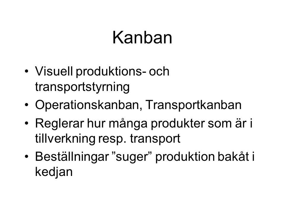 Kanban Visuell produktions- och transportstyrning Operationskanban, Transportkanban Reglerar hur många produkter som är i tillverkning resp. transport