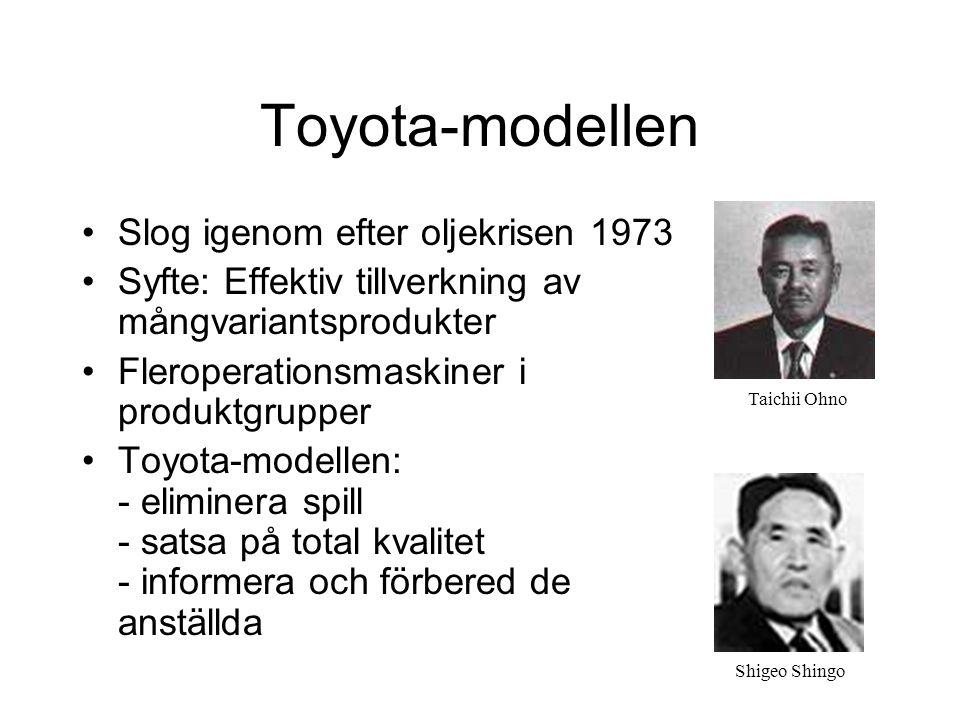 Toyota-modellen Slog igenom efter oljekrisen 1973 Syfte: Effektiv tillverkning av mångvariantsprodukter Fleroperationsmaskiner i produktgrupper Toyota