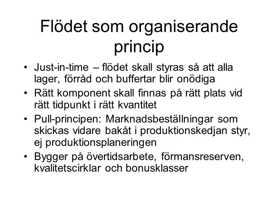 Flödet som organiserande princip Just-in-time – flödet skall styras så att alla lager, förråd och buffertar blir onödiga Rätt komponent skall finnas p