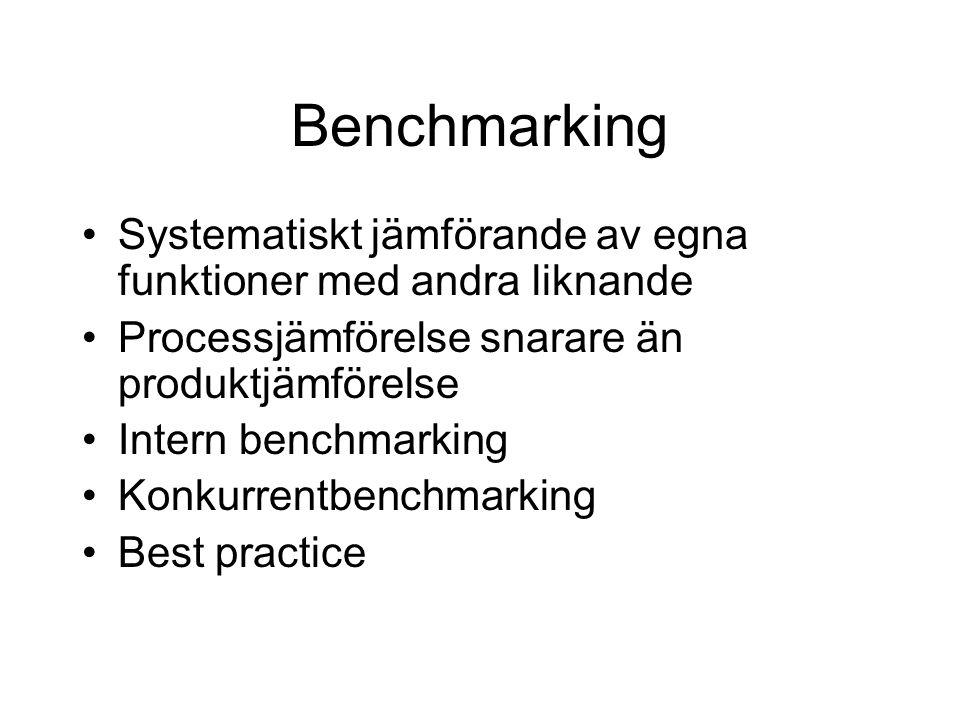 Systematiskt jämförande av egna funktioner med andra liknande Processjämförelse snarare än produktjämförelse Intern benchmarking Konkurrentbenchmarkin