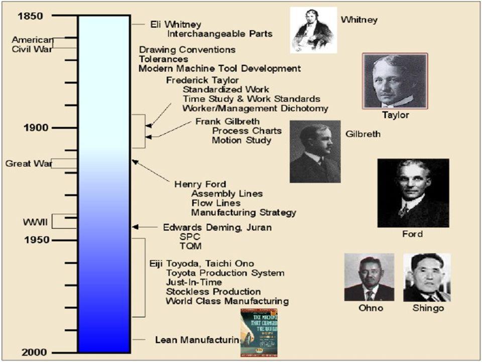 I hög grad filosofi Förvisso praktiskt användbart, eventuellt till skillnad från filosofi… Konkreta aktiviteter för att sänka produktionskostnader, reducera ledtider …men… Framförallt ett tankesätt kring produktion