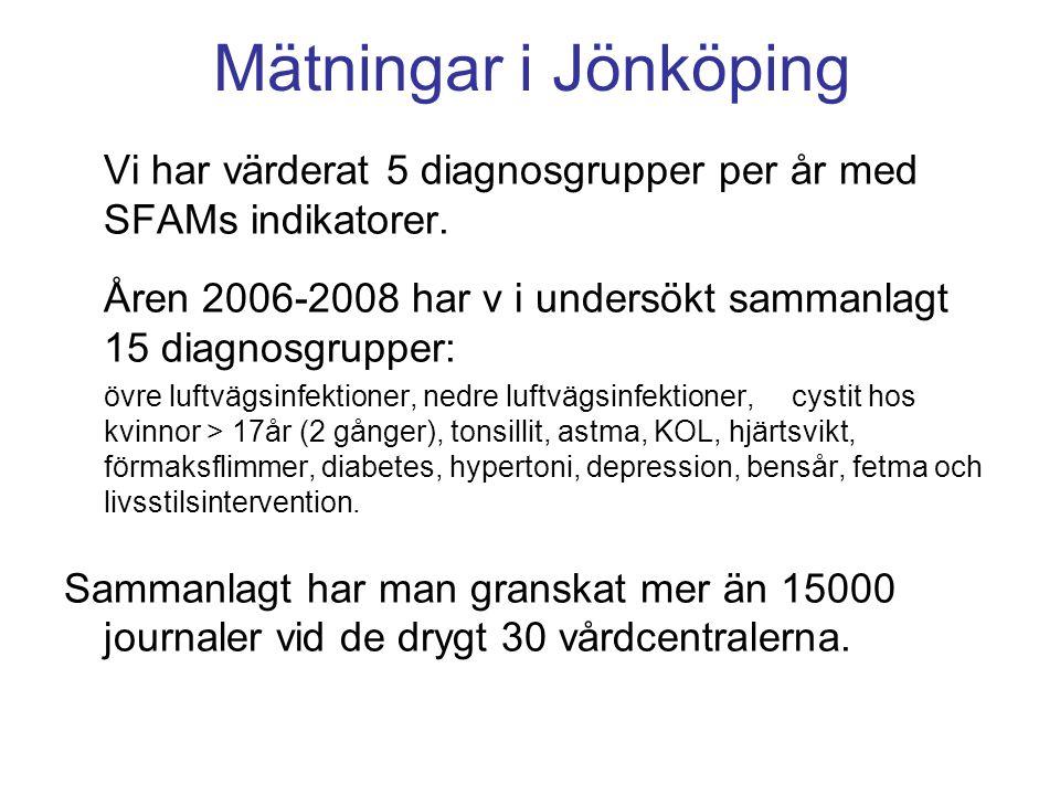 Mätningar i Jönköping Vi har värderat 5 diagnosgrupper per år med SFAMs indikatorer. Åren 2006-2008 har v i undersökt sammanlagt 15 diagnosgrupper: öv