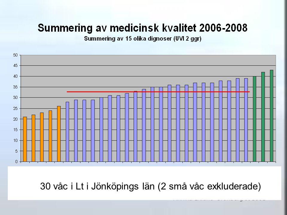 Annika Eklund-Grönberg 091001 30 våc i Lt i Jönköpings län (2 små våc exkluderade)