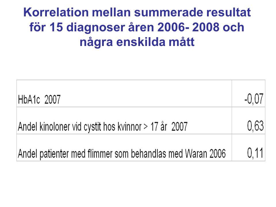 Korrelation mellan summerade resultat för 15 diagnoser åren 2006- 2008 och några enskilda mått