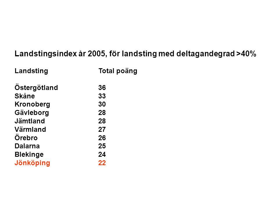 Landstingsindex år 2005, för landsting med deltagandegrad >40% LandstingTotal poäng Östergötland36 Skåne33 Kronoberg30 Gävleborg28 Jämtland28 Värmland