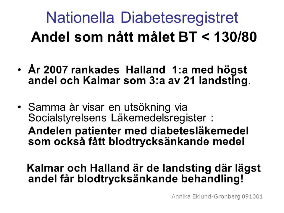 Annika Eklund-Grönberg 091001 Nationella Diabetesregistret Andel som nått målet BT < 130/80 År 2007 rankades Halland 1:a med högst andel och Kalmar so