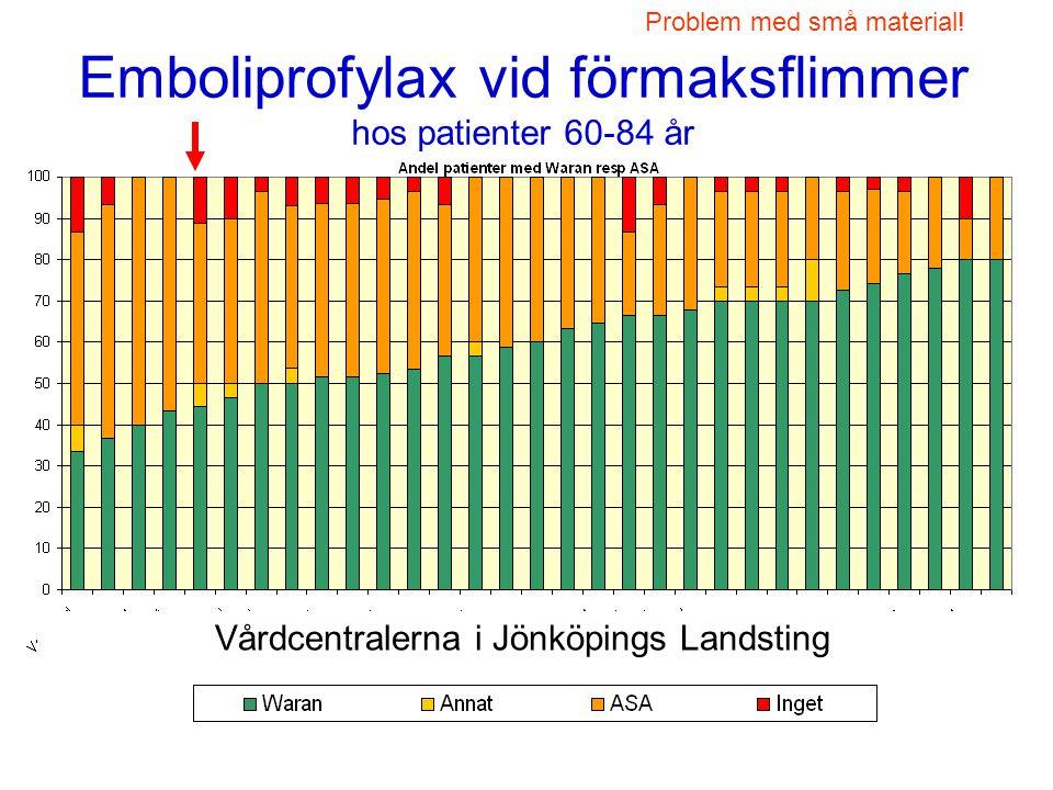 Emboliprofylax vid förmaksflimmer hos patienter 60-84 år Problem med små material! Vårdcentralerna i Jönköpings Landsting
