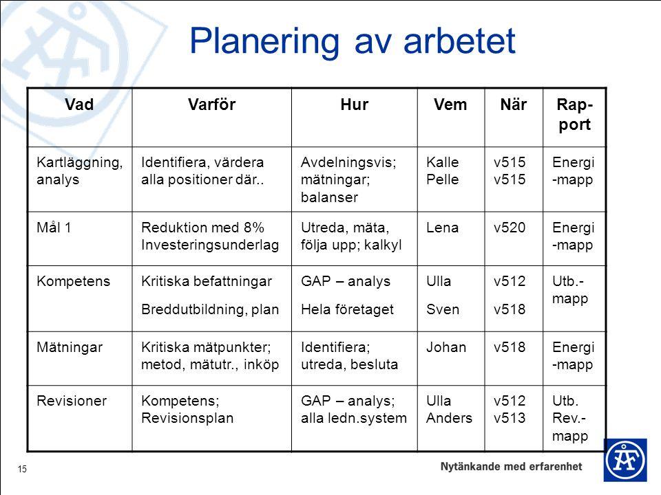 15 Planering av arbetet VadVarförHurVemNärRap- port Kartläggning, analys Identifiera, värdera alla positioner där.. Avdelningsvis; mätningar; balanser