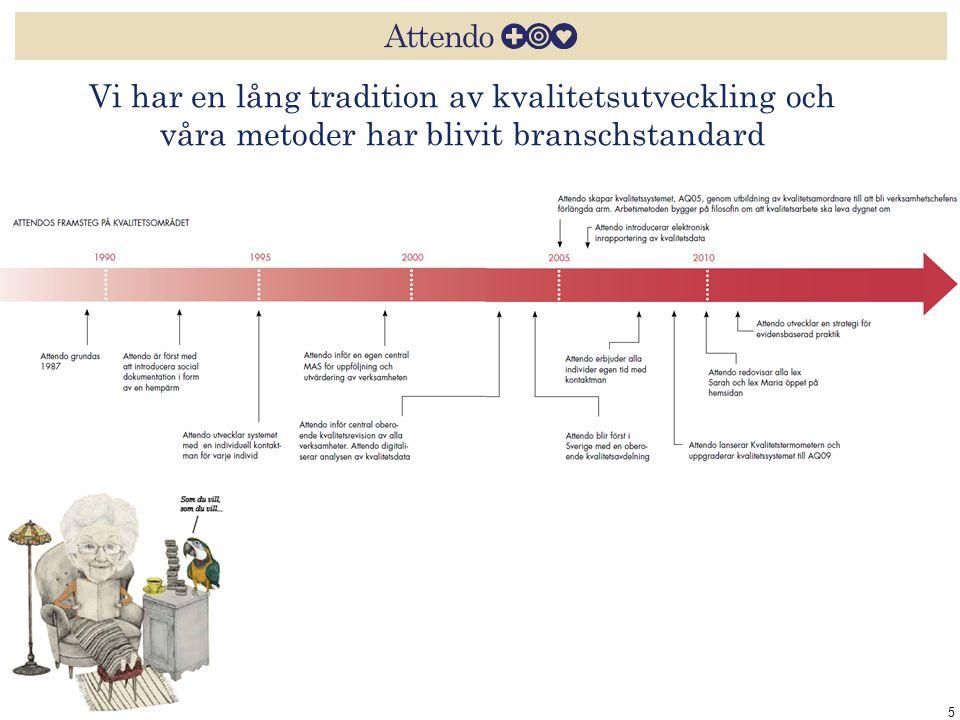 Vi har en lång tradition av kvalitetsutveckling och våra metoder har blivit branschstandard 5
