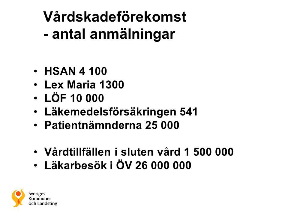 Vårdskadeförekomst - antal anmälningar HSAN 4 100 Lex Maria 1300 LÖF 10 000 Läkemedelsförsäkringen 541 Patientnämnderna 25 000 Vårdtillfällen i sluten