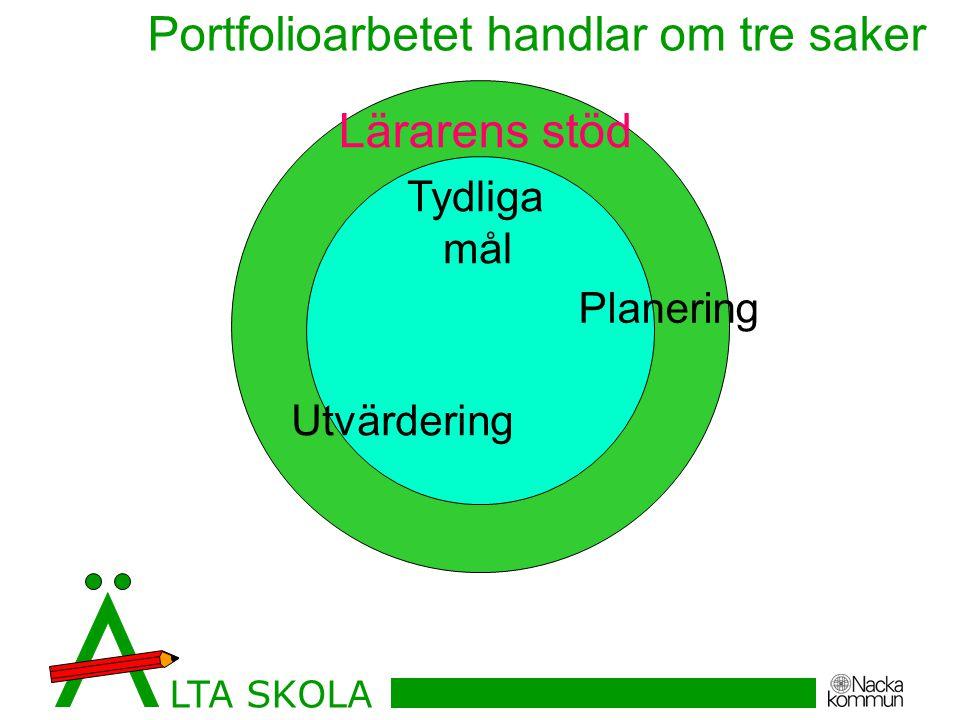Lärarens stöd Tydliga mål Planering Utvärdering Portfolioarbetet handlar om tre saker LTA SKOLA