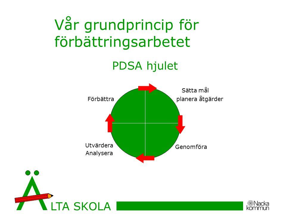Vår grundprincip för förbättringsarbetet Sätta mål planera åtgärder Genomföra Utvärdera Analysera Förbättra PDSA hjulet LTA SKOLA