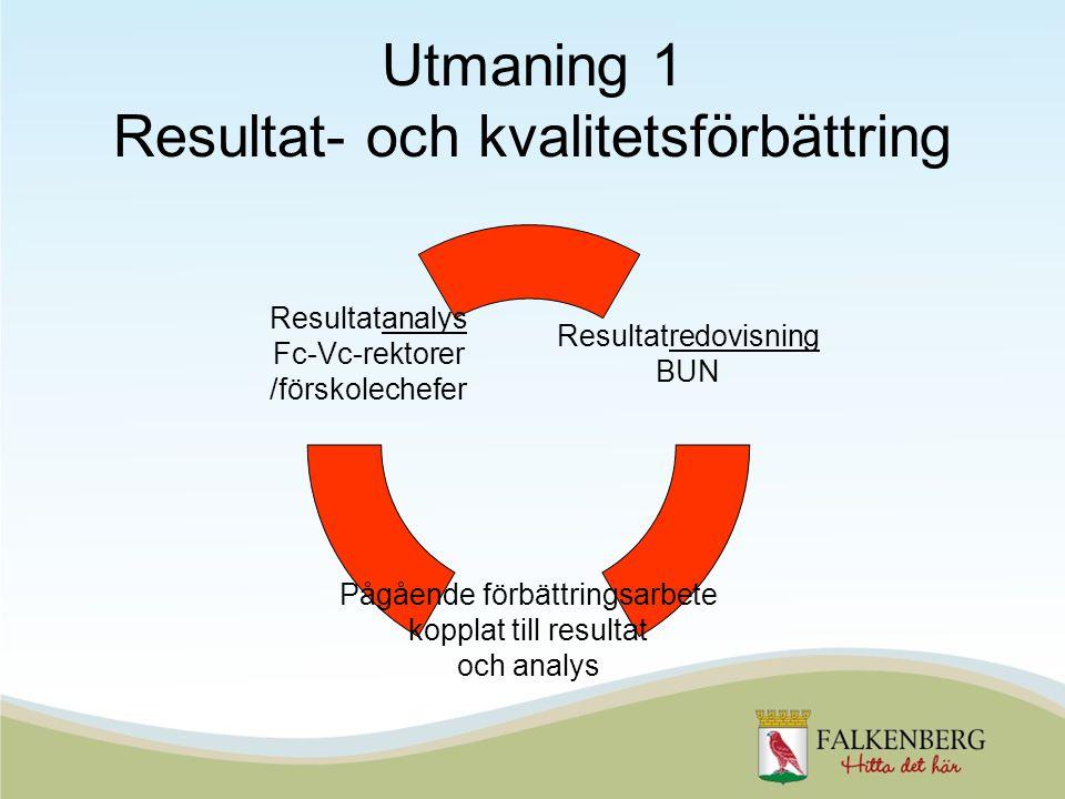 Utmaning 1 Resultat- och kvalitetsförbättring Pågående förbättringsarbete kopplat till resultat och analys Resultatredovisning BUN Resultatanalys Fc-Vc-rektorer /förskolechefer