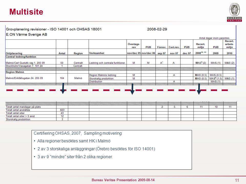 11 Bureau Veritas Presentation 2009-08-14 Multisite Certifiering OHSAS, 2007, Sampling motivering Alla regioner besöktes samt HK i Malmö 2 av 3 storskaliga anläggningar (Örebro besöktes för ISO 14001) 3 av 9 mindre siter från 2 olika regioner.