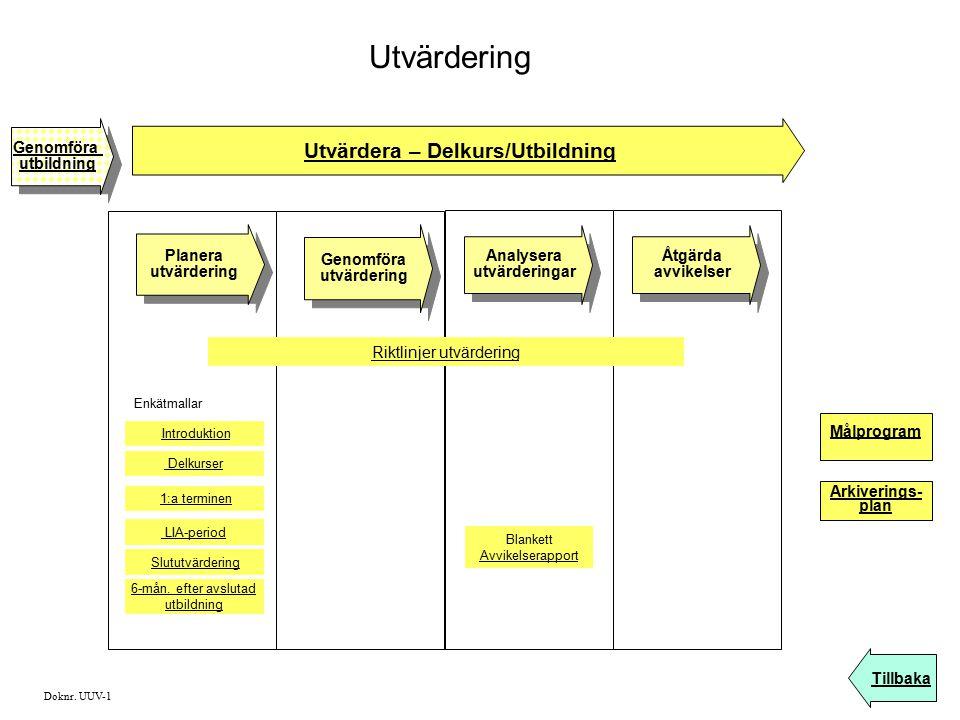 Utvärdering Utvärdera – Delkurs/Utbildning Genomföra utvärdering Genomföra utvärdering Analysera utvärderingar Analysera utvärderingar Planera utvärde