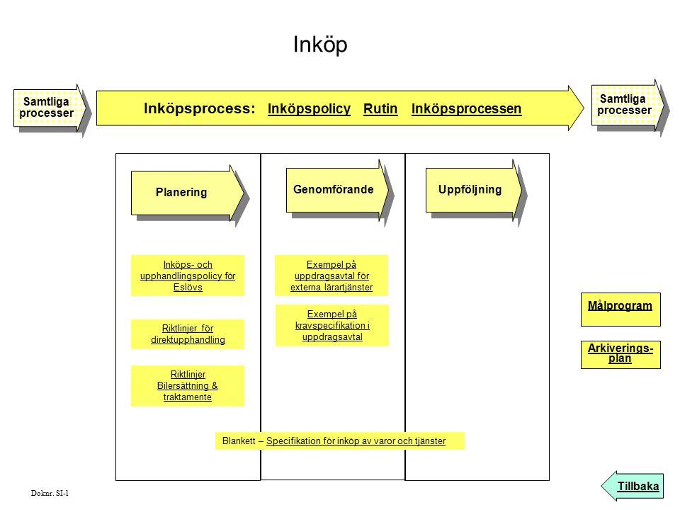 Inköp Inköpsprocess: Inköpspolicy Rutin Inköpsprocessen Tillbaka Samtliga processer Samtliga processer Samtliga processer Samtliga processer Planering