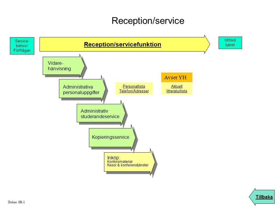 Reception/servicefunktion Vidare- hänvisning Administrativa personaluppgifter Administrativ studerandeservice Inköp: Kontorsmaterial Resor & konferens