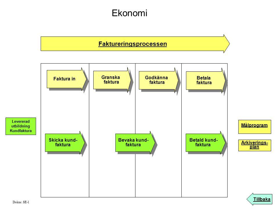 Ekonomi Faktureringsprocessen Tillbaka Faktura in Godkänna faktura Godkänna faktura Granska faktura Granska faktura Doknr. SE-1 Betala faktura Betala