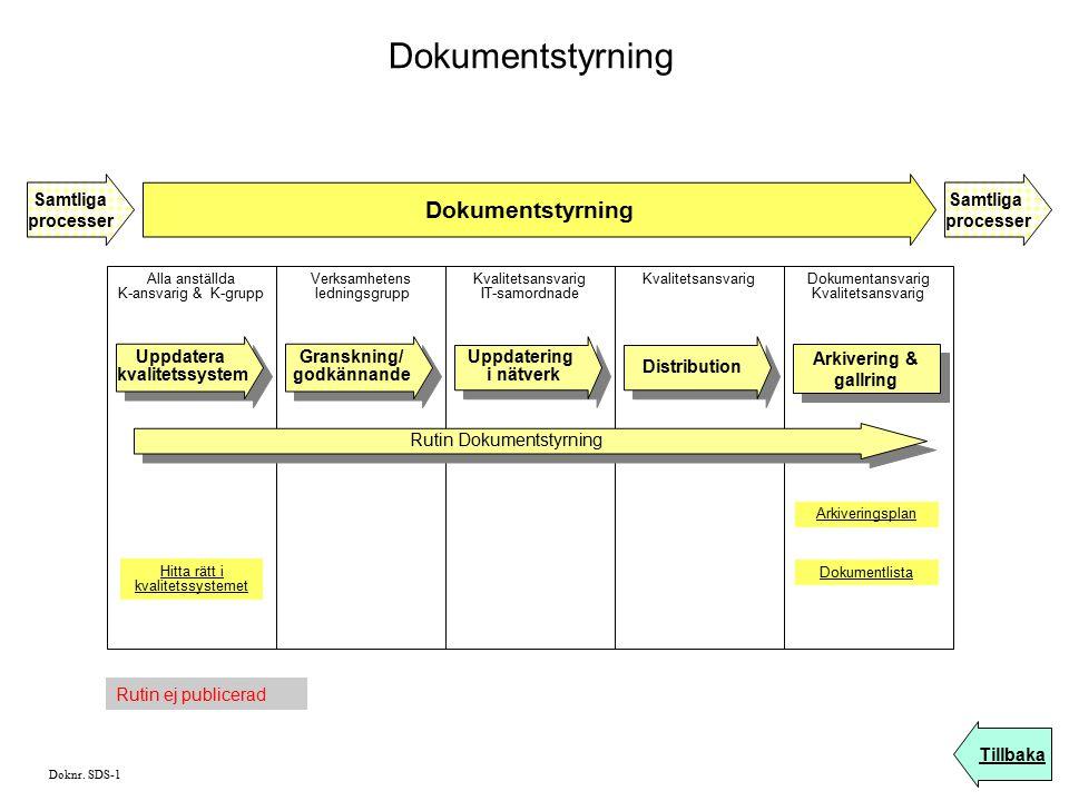 Dokumentstyrning Samtliga processer Tillbaka Samtliga processer Alla anställda K-ansvarig & K-grupp Verksamhetens ledningsgrupp Kvalitetsansvarig IT-s