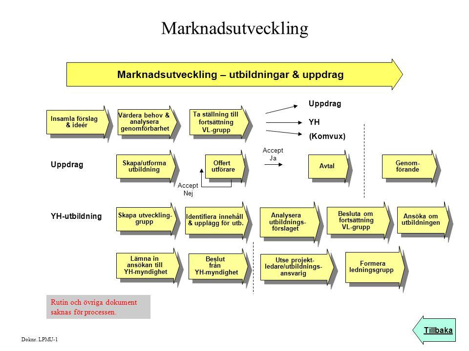 Marknadsutveckling Marknadsutveckling – utbildningar & uppdrag Värdera behov & analysera genomförbarhet Värdera behov & analysera genomförbarhet Insam