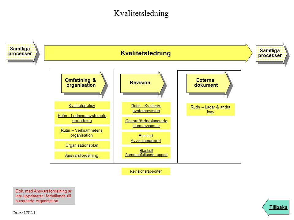 Kvalitetsledning Tillbaka Samtliga processer Samtliga processer Samtliga processer Samtliga processer Dok. med Ansvarsfördelning är inte uppdaterat i